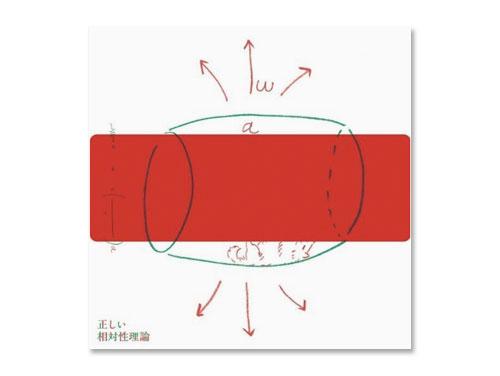 正しい相対性理論 / 相対性理論*